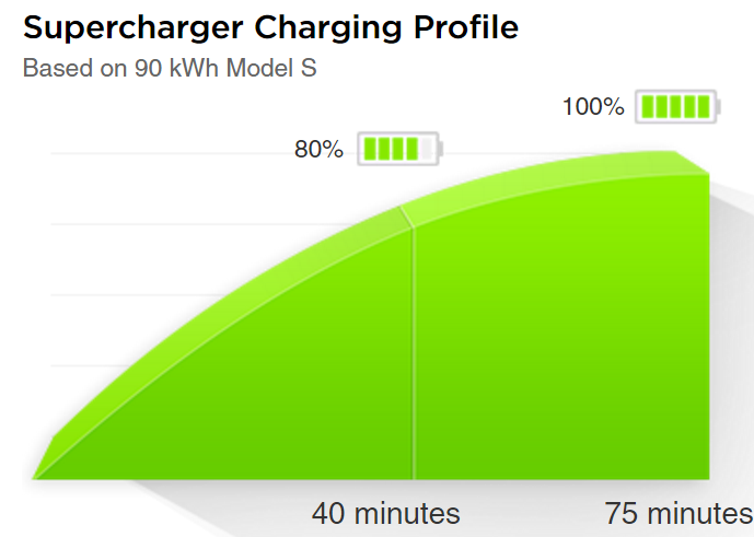 Tesla review: What you need to know about charging   Noise
