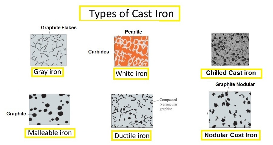 Types Of Iron ~ What is cast iron and it types mech study
