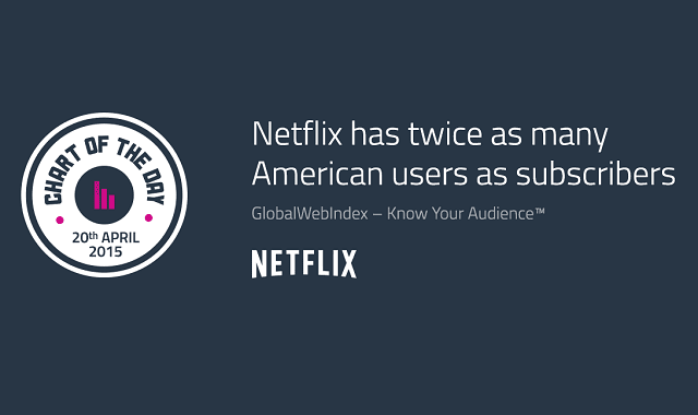Netflix has Twice as Many American Users as Subscribers