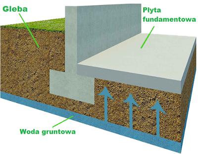 osuszanie murów metodą iniekcji kremem hydrofobowym - podciąganie wody kapilarnej a izolacja pozioma fundamentu
