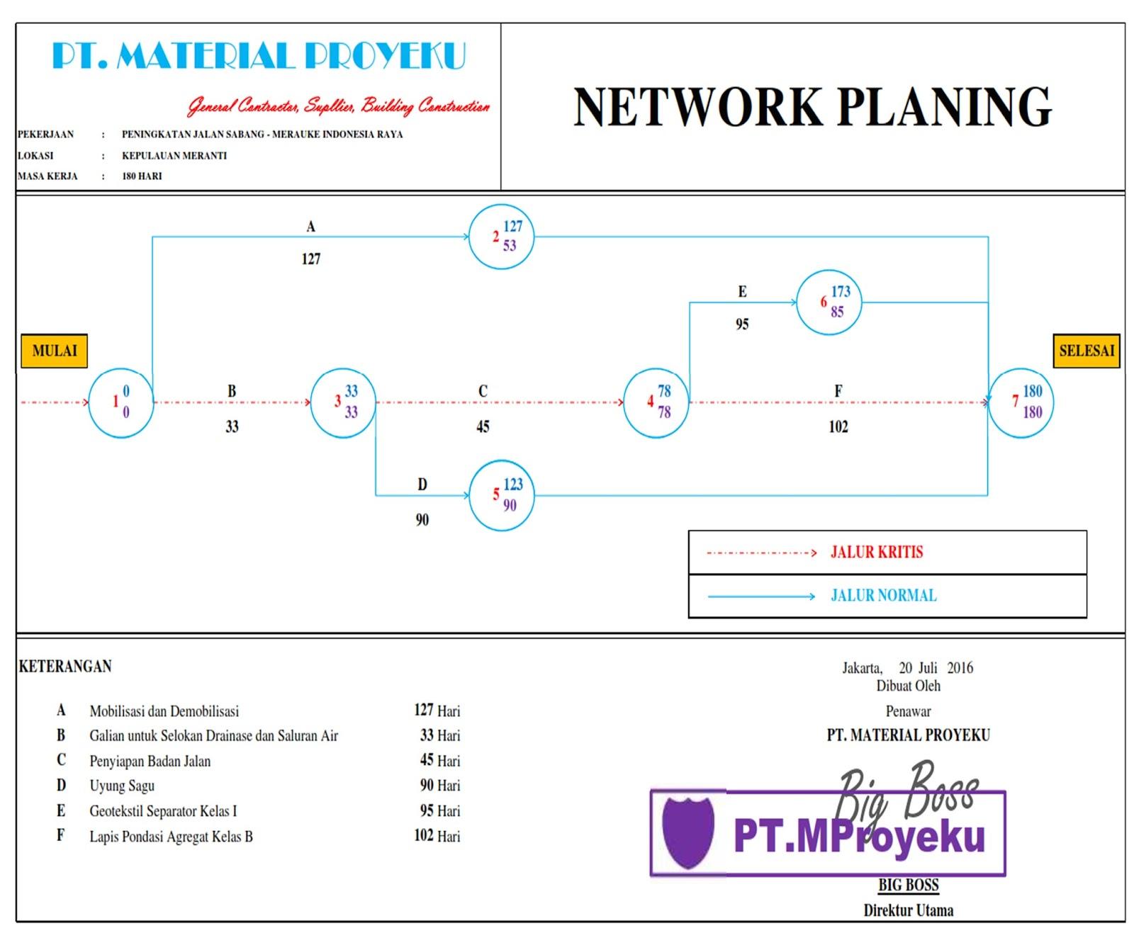 Begini caranya membuat network planing proyek material proyeku network planing proyek ccuart Image collections