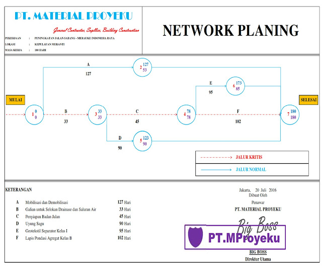 network planing proyek