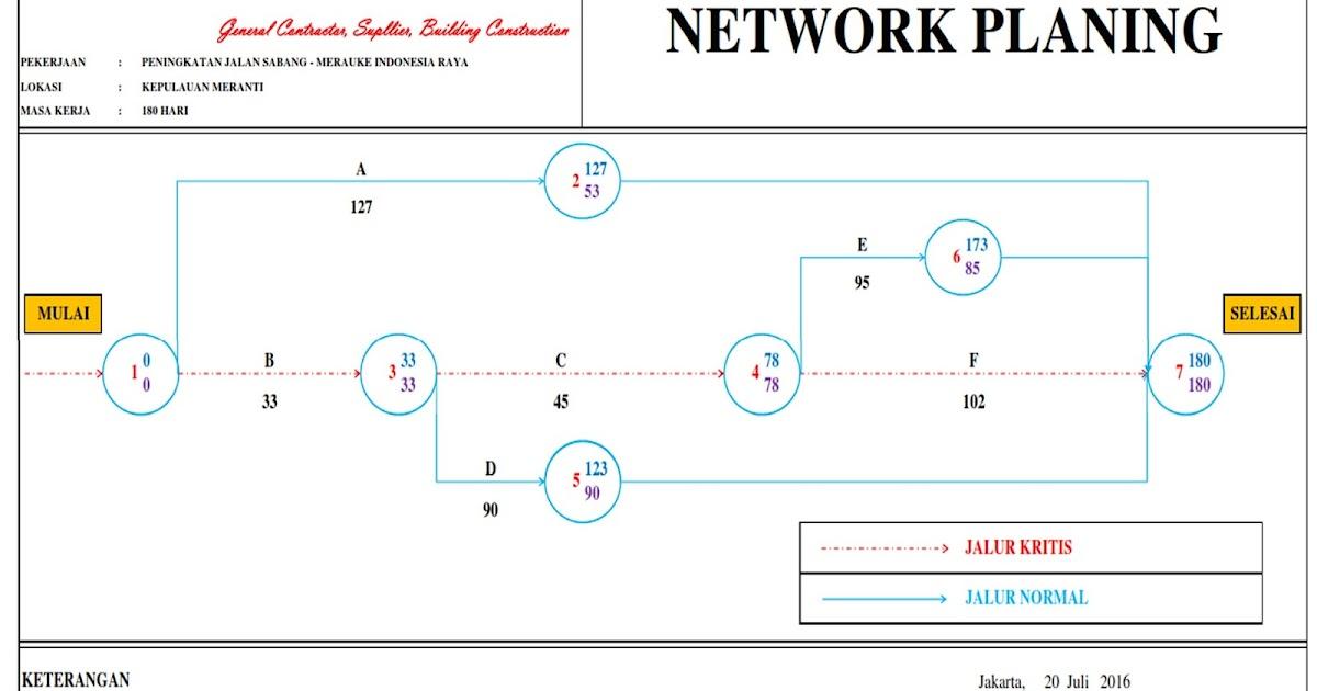 Begini caranya membuat network planing proyek material proyeku ccuart Choice Image