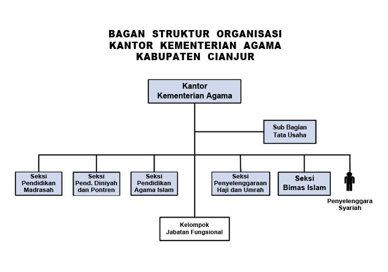 inmas kemenag cianjur struktur organisasi  struktur organisasi