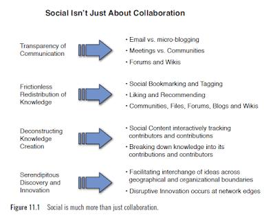 social media data collection
