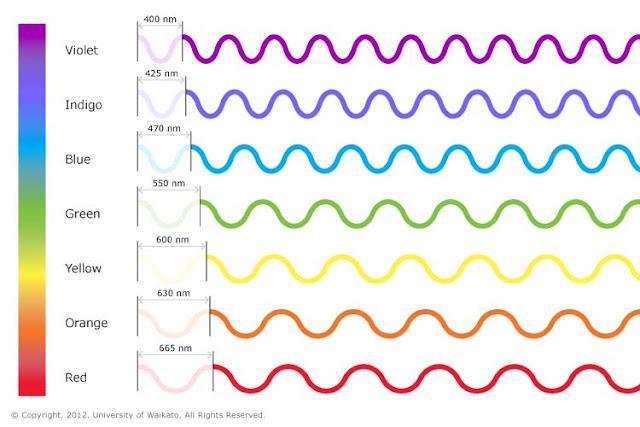 ¿A QUÉ VELOCIDAD HAY QUE CONDUCIR PARA VER VERDE LA LUZ DE UN SEMÁFORO EN ROJO? LIS_SCI_ART_02_Colours_of_light_visible_spectrum_waves_v02