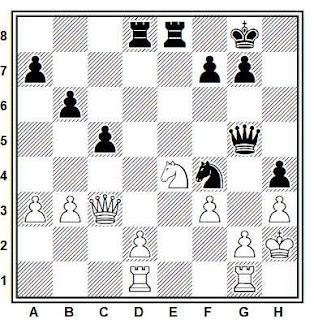 Posición de la partida de ajedrez Kotov - Markovich (URSS, 1990)