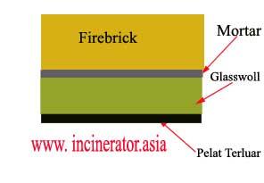 lapisan incinerator