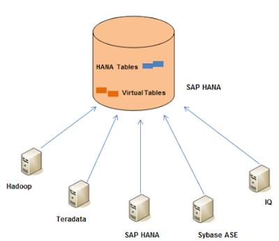 Smart Data Access- A new feature by HANA