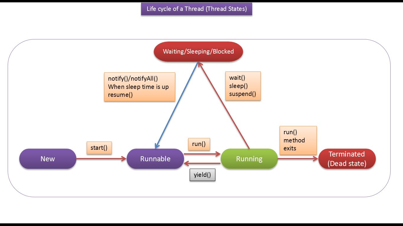 Java Ee Java Tutorial Java Threads Life Cycle Of A Thread In