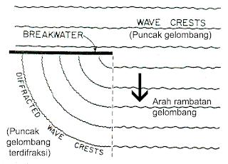 Refraksi dan Difraksi Gelombang di Daerah Perairan : Palung, Tanjung, dan Penghalang Lepas Pantai
