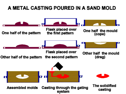 sand casting process with diagram mechanical engineering rh mechanicalinventions blogspot com sand casting diagram labeled sand casting mould diagram