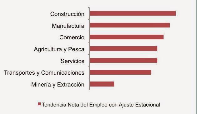 Empleadores en el sector Construcción reportan las intenciones de contratación más optimistas para el primer trimestre del 2015.