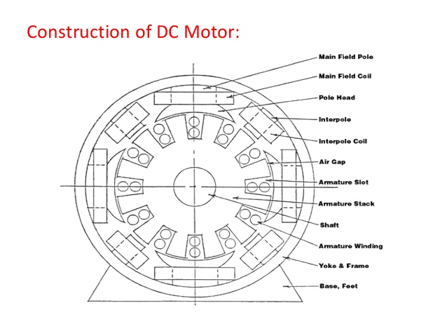 Mechanical Rocks Dc Motor