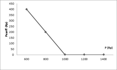 opsi indeks saham kadaluarsa