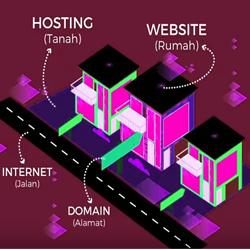 Pengertian Web Hosting dan Cara Kerjanya