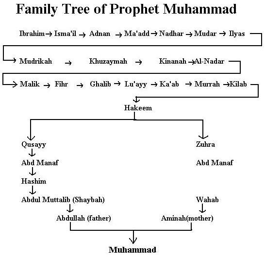 our holy prophet essay English essay - download as word doc (doc) it was revealed on the holy prophet muhammad our holy prophet, muhammad.