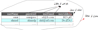 شرح sql بالعربي - sql structured query language