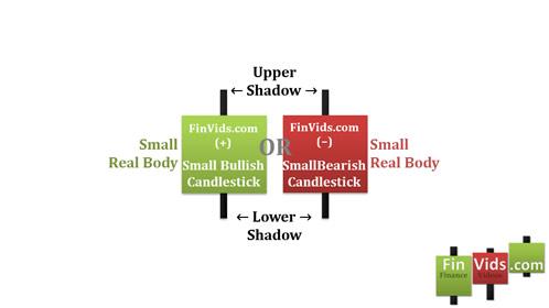 Kỹ thuật Trade Coin: Mô hình nến Spinning Tops - Con xoay (Bài 23)