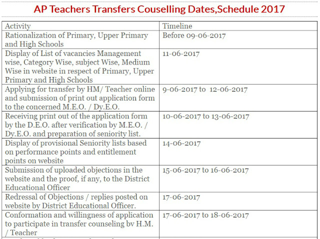 AP Teachers Transfers 2017 Rationalization Guidelines