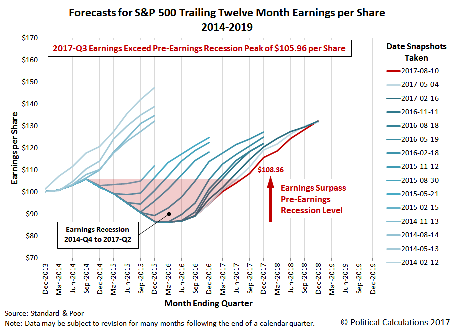 Forecasts for S&P 500 Trailing Twelve Month Earnings per Share, 2014-2019, Snapshot on 10 August 2017