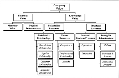 evaluasi manajemen sumber daya manusia