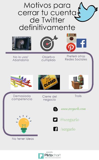 Redes Sociales, Twitter, cerrar, motivos, infografía, infographic