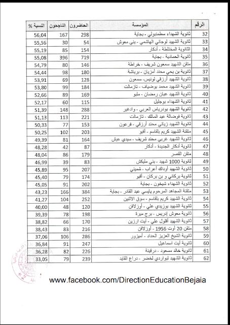 اليك ترتيب  الثانويات في بجاية حسب النسب المتحصل عليها في شهادة الباكلوريا 2018