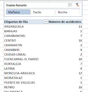 Botones de segmentación sobre la tabla.