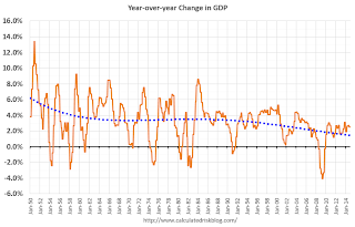 Year-over-year Change GDP