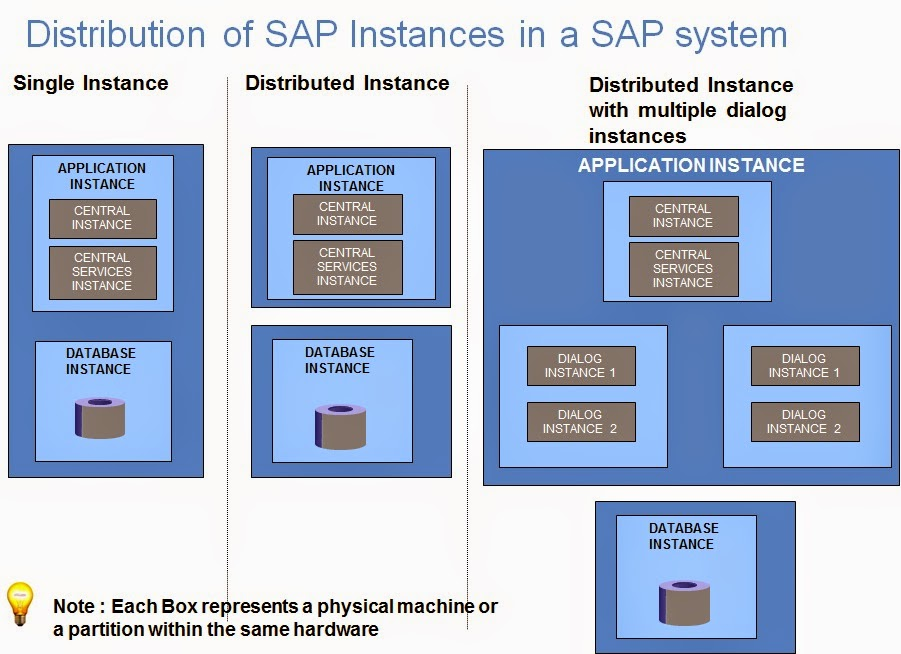 what is central instance in sap