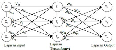 Jaringan dengan banyak lapisan (multilayer net)