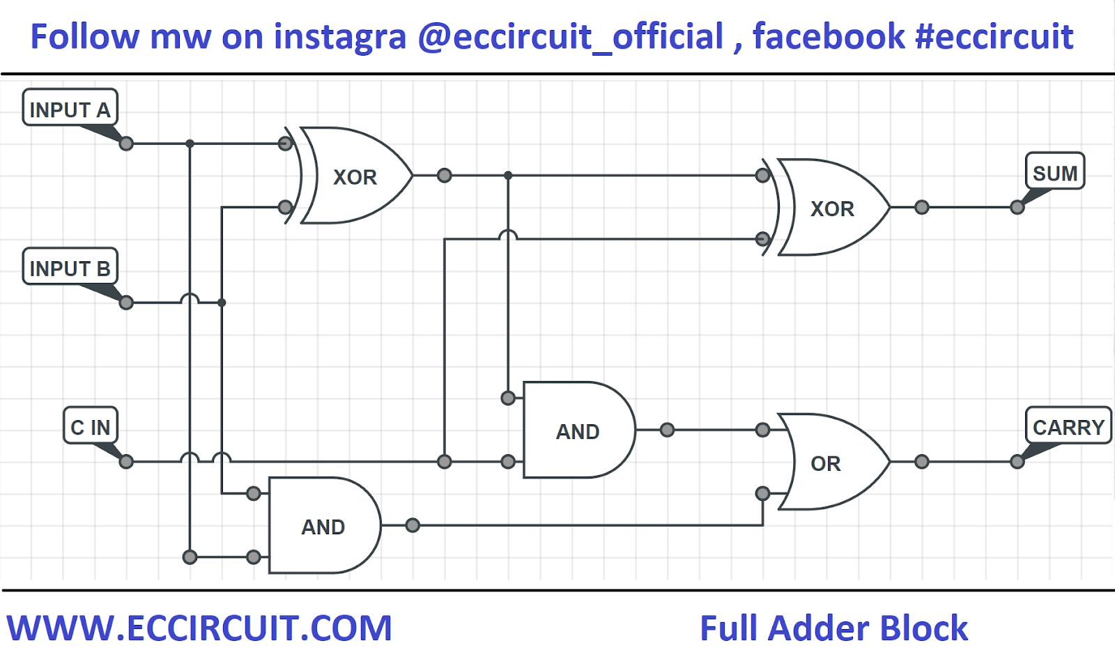 Combinational Logic Diagram Of Full Adder Circuit Working And Truth Table Eccircuit