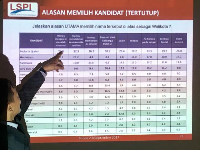 Survei LSPI: Swing Voters Pilkada Palembang 2018 mencapai 79.4 persen