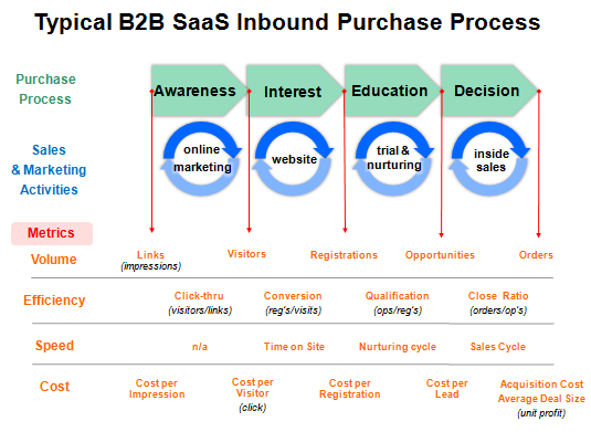 saas provider for sales and customer relationship management
