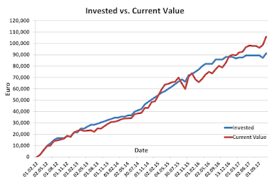 Invested vs Current October 2017