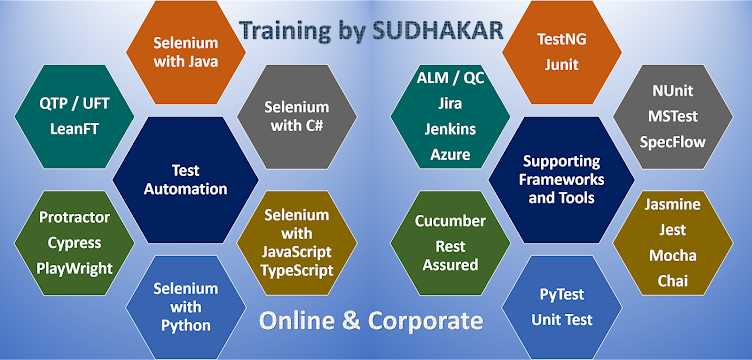 SUDHAKAR'S TEST AUTOMATION BLOG