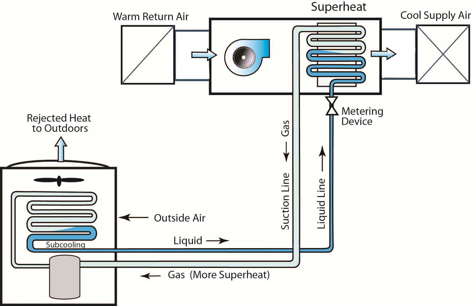 Hvac Systems new: Operation Of Hvac System