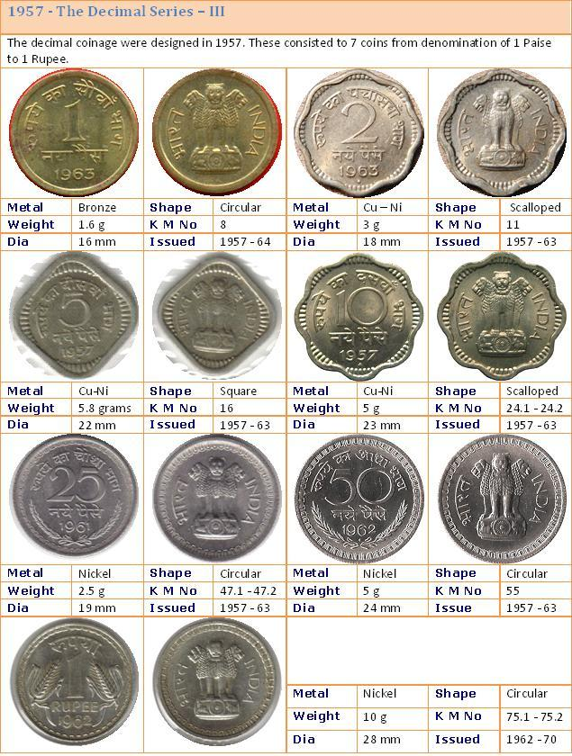 Republic india coins proof set currencies also journey through indian rh coinsofrepublicindiaspot