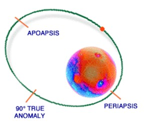 DMR'S ASTRONOMY CLUB: Apoapsis - Definition