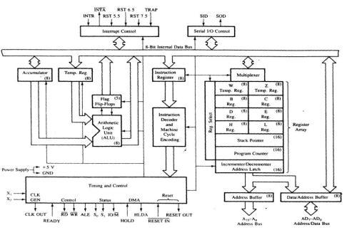 block diagram of 80386 ppt