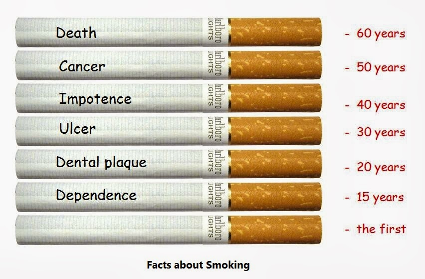 Be Aware Smokers - 10 Amazing Facts about Smoking