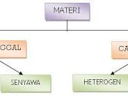 Pelajaran Kimia Apa Itu Materi Dan Perubahannya ?