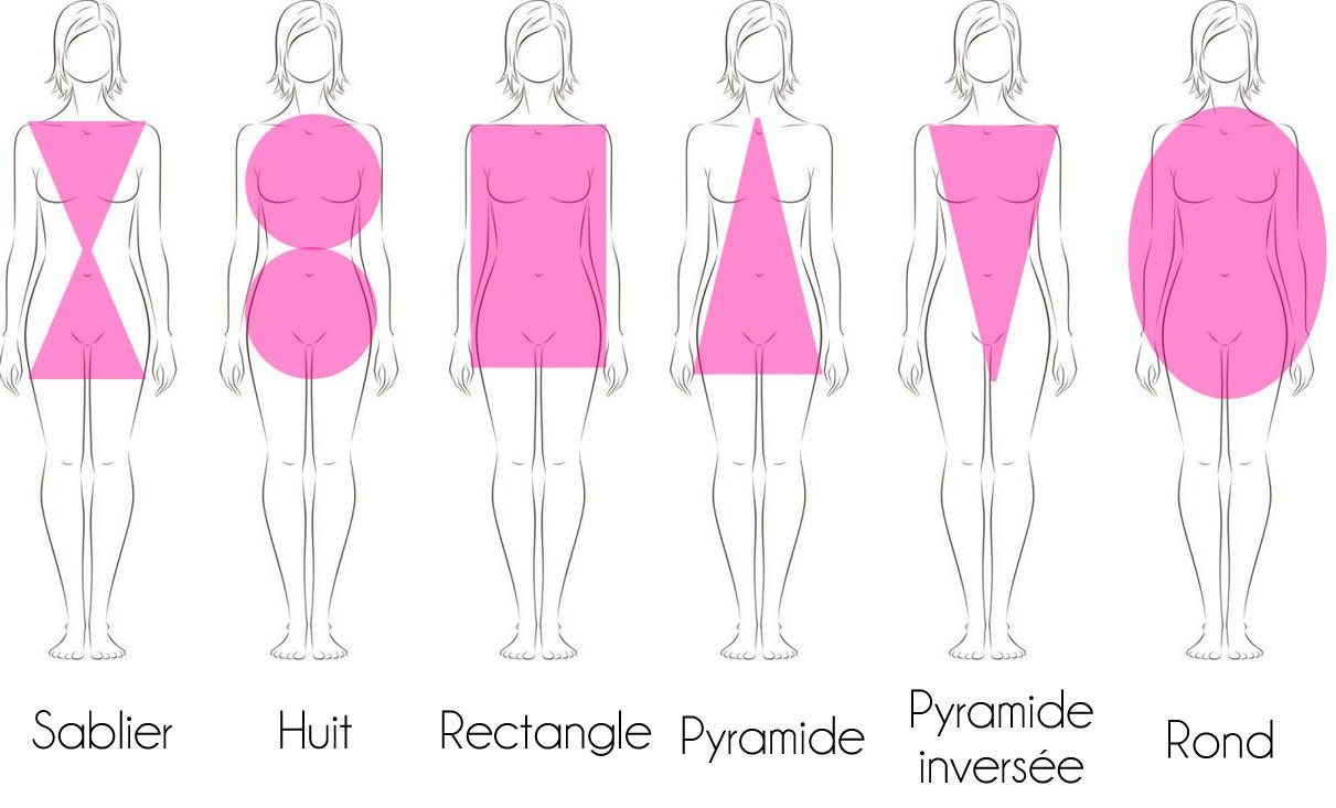 Comment choisir ses vêtements selon sa morphologie