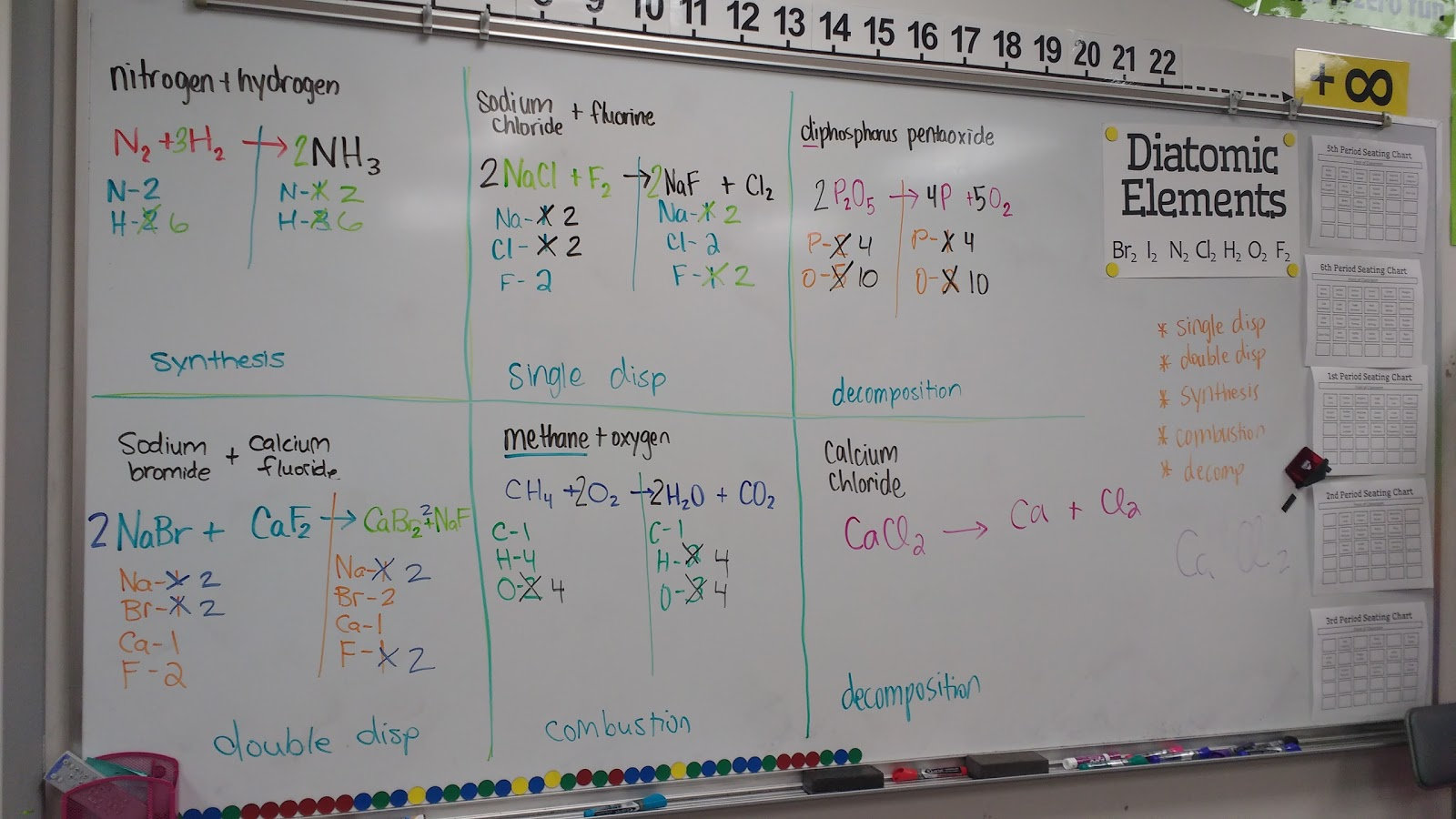 Math Love Predicting Products Of Chemical Reactions