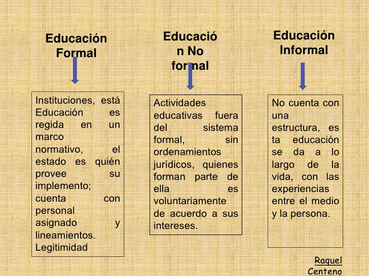 Playadiply Aprendizaje Formal No Formal E Informal
