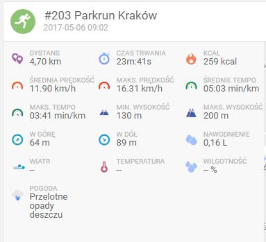 #203 Parkrun Kraków - nowa życiówka