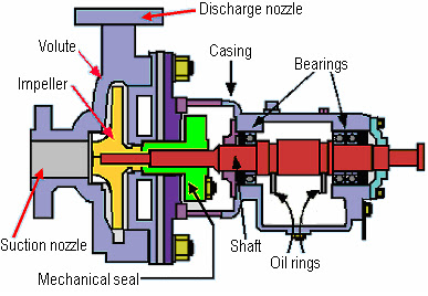 Centrifugal Pump Mechanical Seal Diagram Wiring Schematic Difference Back To Basics Seals Explained Figure 1