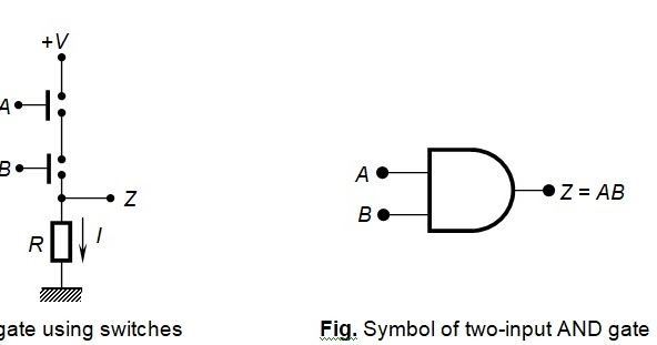 AND, OR, NOT, NAND, NOR, Universal Logic Gates