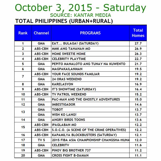 TV Ratings October 3, 2015 Kantar Media
